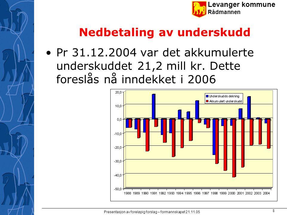 Levanger kommune Rådmannen Presentasjon av foreløpig forslag – formannskapet 21.11.05 8 Nedbetaling av underskudd Pr 31.12.2004 var det akkumulerte un