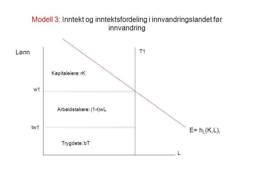 Modell 3: Inntekt og inntektsfordeling i innvandringslandet før innvandring E= h L (K,L), Kapitaleiere: rK Arbeidstakere: (1-t)wL Trygdete: bT Lønn w1 T1 L tw1