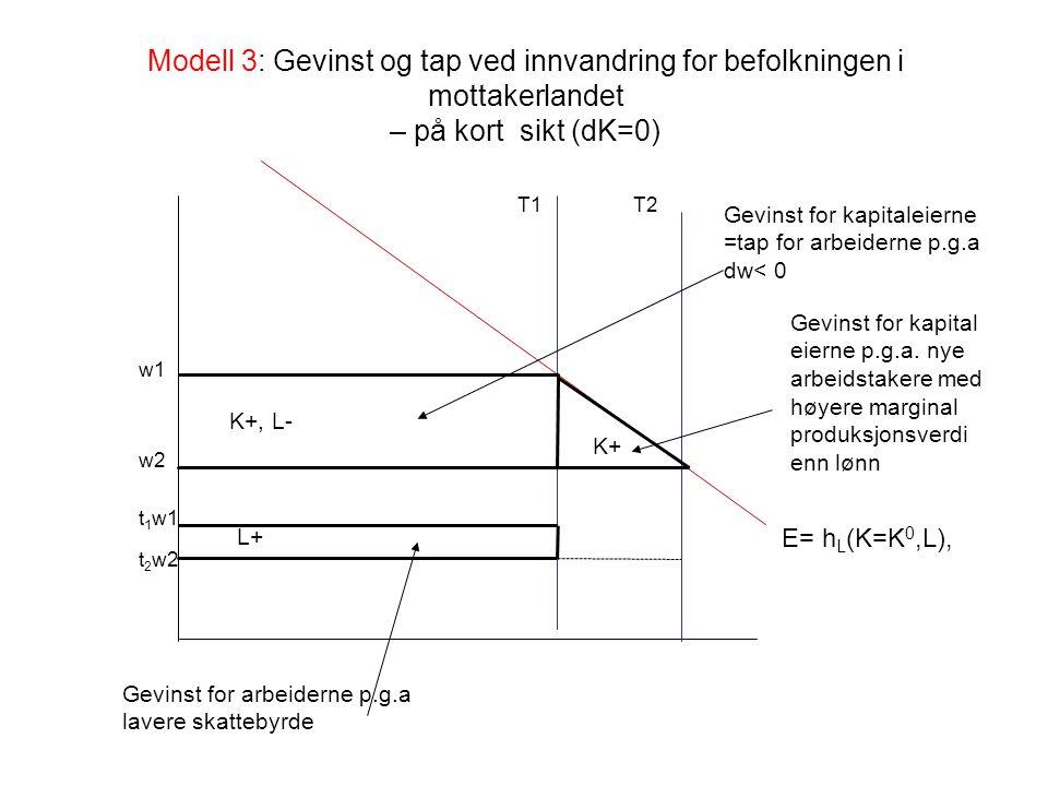 Modell 3: Gevinst og tap ved innvandring for befolkningen i mottakerlandet – på kort sikt (dK=0) w1 w2 t 1 w1 t 2 w2 E= h L (K=K 0,L), K+, L- K+ L+ Gevinst for arbeiderne p.g.a lavere skattebyrde T1T2 Gevinst for kapitaleierne =tap for arbeiderne p.g.a dw< 0 Gevinst for kapital eierne p.g.a.