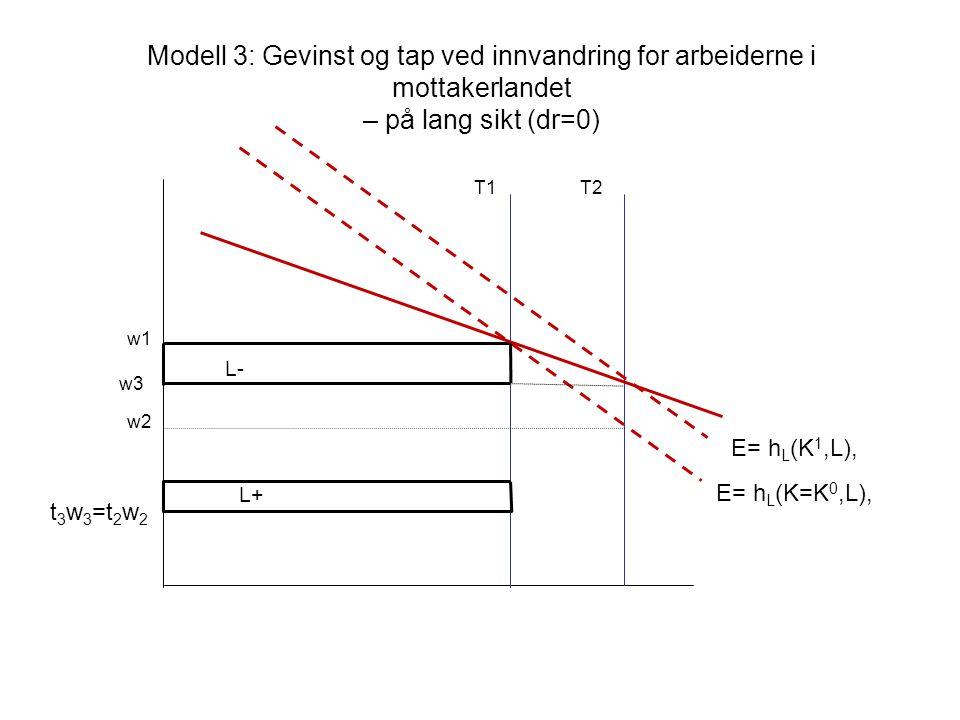 Modell 3: Gevinst og tap ved innvandring for arbeiderne i mottakerlandet – på lang sikt (dr=0) w1 w2 E= h L (K=K 0,L), E= h L (K 1,L), T1T2 w3 L- L+ t 3 w 3 =t 2 w 2