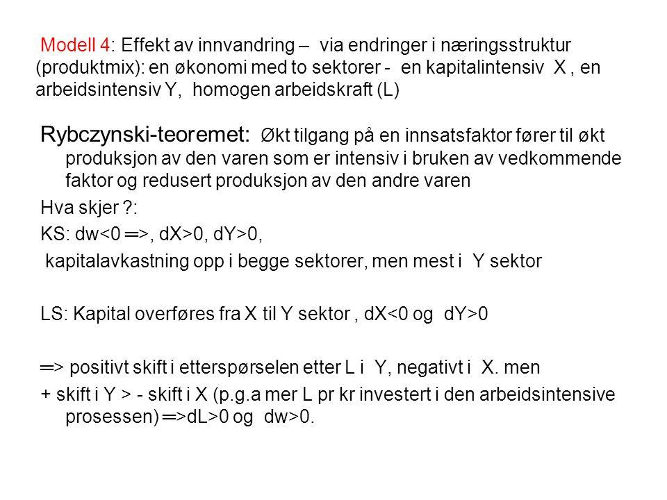 Modell 4: Effekt av innvandring – via endringer i næringsstruktur (produktmix): en økonomi med to sektorer - en kapitalintensiv X, en arbeidsintensiv Y, homogen arbeidskraft (L) Rybczynski-teoremet: Økt tilgang på en innsatsfaktor fører til økt produksjon av den varen som er intensiv i bruken av vedkommende faktor og redusert produksjon av den andre varen Hva skjer : KS: dw, dX>0, dY>0, kapitalavkastning opp i begge sektorer, men mest i Y sektor LS: Kapital overføres fra X til Y sektor, dX 0 ═> positivt skift i etterspørselen etter L i Y, negativt i X.