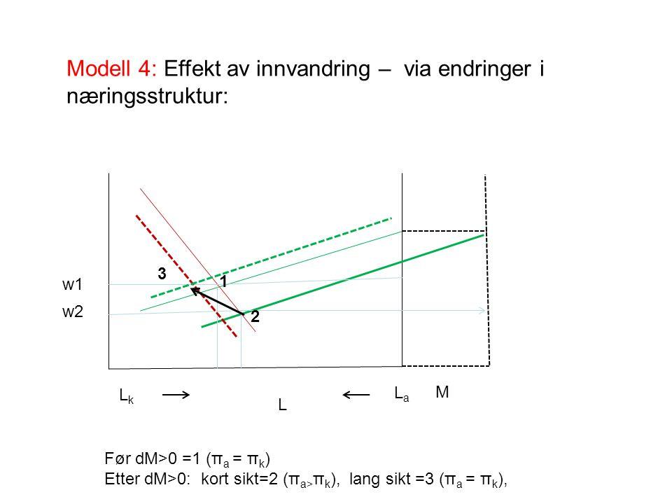 w1 w2 1 2 3 LkLk LaLa M Modell 4: Effekt av innvandring – via endringer i næringsstruktur: L Før dM>0 =1 (π a = π k ) Etter dM>0: kort sikt=2 (π a> π k ), lang sikt =3 (π a = π k ),