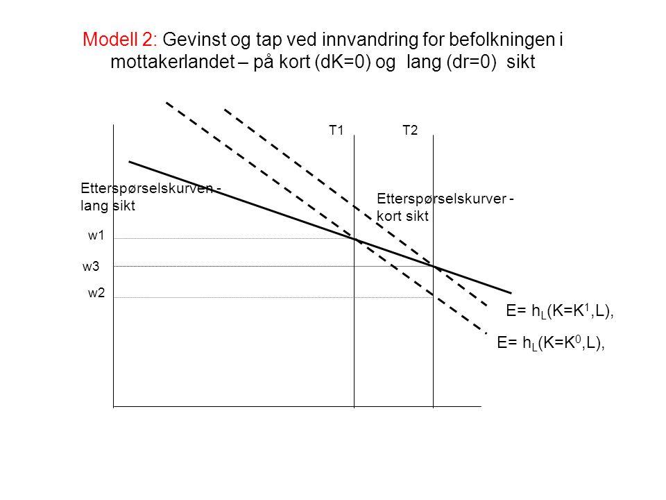 EFFEKT AV INNVANDRING FOR DEN LOKALE BEFOLKNINGEN I INNVANDRINGSLANDET Modell 3: Skatt på arbeidsinntekt i innvandringslandet, en type arbeidskraft (L) og kapital (K) i produktfunksjonene, full sysselsetting Produktfunksjon i innvandringslandet: (1)Q=h(K,L), L = N+M, N = lokal befolkning, M= innvandrere, h K, h L, h KL >0, h KK,h LL <0 Markedslikevekt: (2) r= h K (K,L), w= h L (K,L), r= markedsrenta, w=lønn, produktpris=1 Skattesystemet: (3) S=twL, 0<t<1, S er totalt skattebeløp, T er antall trygdede i befolkningen, b=S/T er beløpet so utbetales pr trygdet.