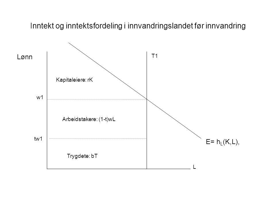 Inntekt og inntektsfordeling i innvandringslandet før innvandring E= h L (K,L), Kapitaleiere: rK Arbeidstakere: (1-t)wL Trygdete: bT Lønn w1 T1 L tw1