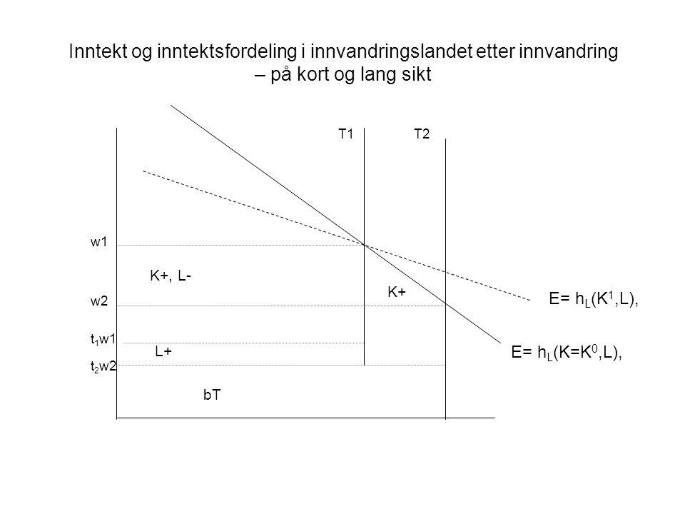 Inntekt og inntektsfordeling i innvandringslandet etter innvandring – på kort og lang sikt w1 w2 t 1 w1 t 2 w2 E= h L (K=K 0,L), K+, L- K+ L+ bT E= h