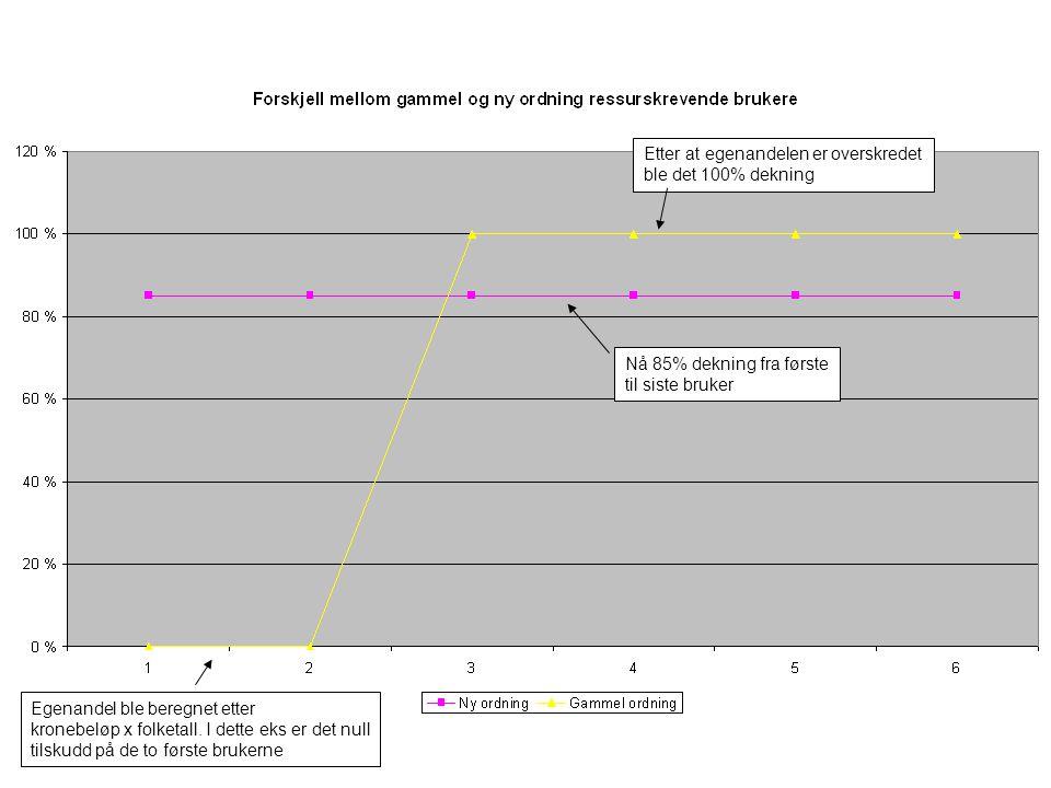 Egenandel ble beregnet etter kronebeløp x folketall. I dette eks er det null tilskudd på de to første brukerne Etter at egenandelen er overskredet ble