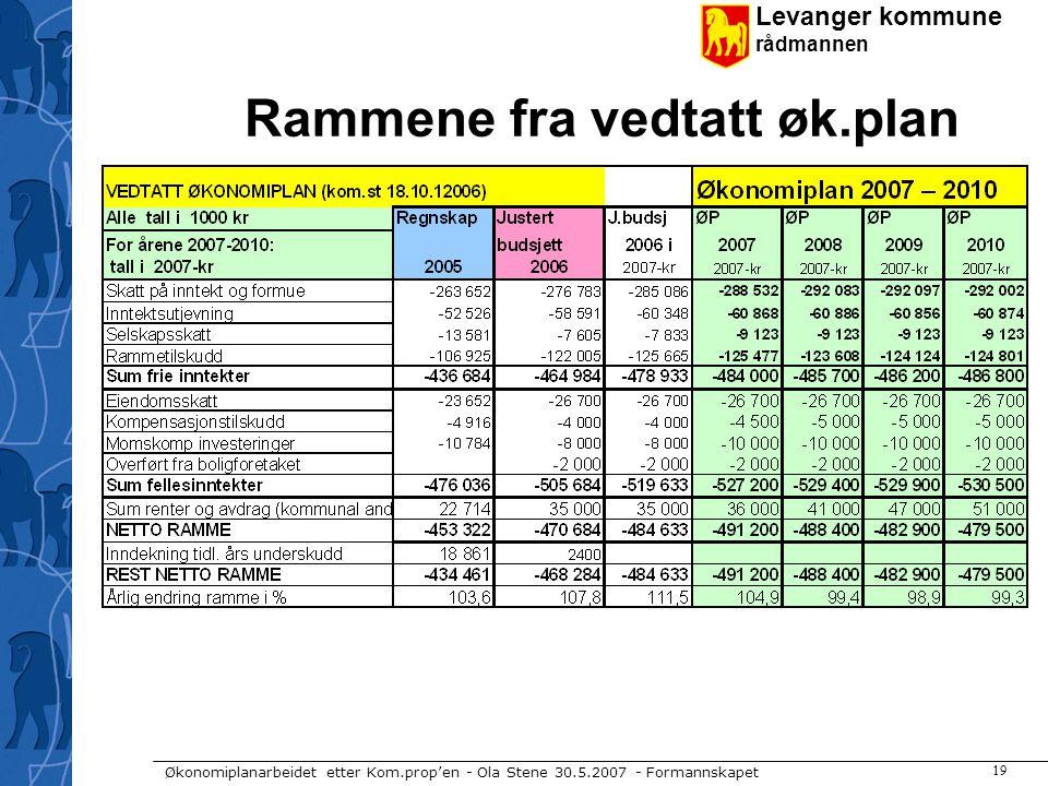 Levanger kommune rådmannen Økonomiplanarbeidet etter Kom.prop'en - Ola Stene 30.5.2007 - Formannskapet 19 Rammene fra vedtatt øk.plan