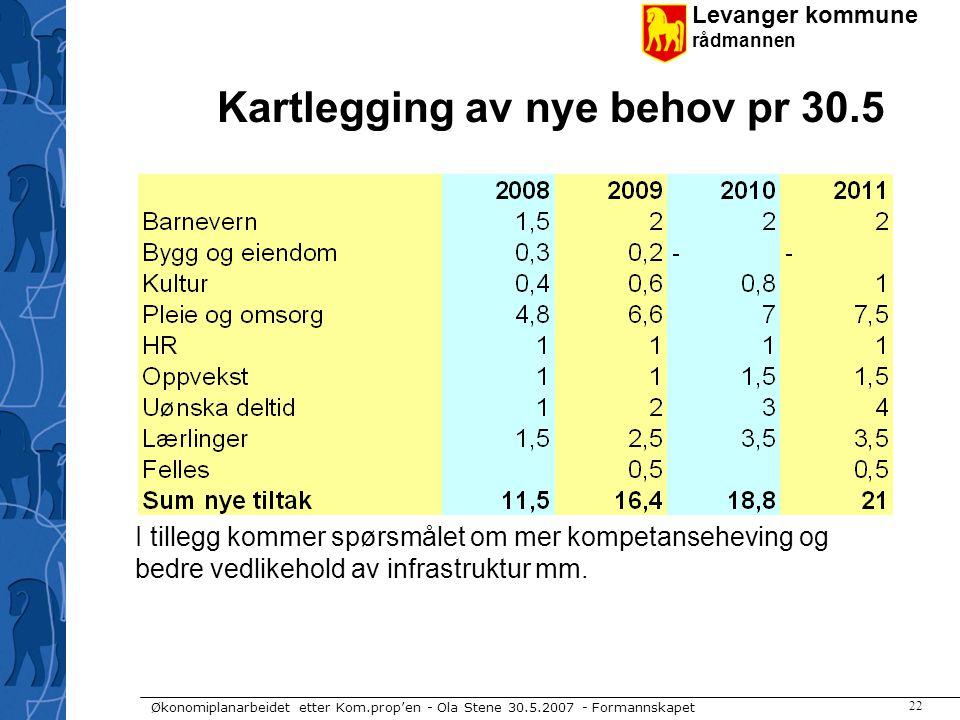 Levanger kommune rådmannen Økonomiplanarbeidet etter Kom.prop'en - Ola Stene 30.5.2007 - Formannskapet 22 Kartlegging av nye behov pr 30.5 I tillegg k