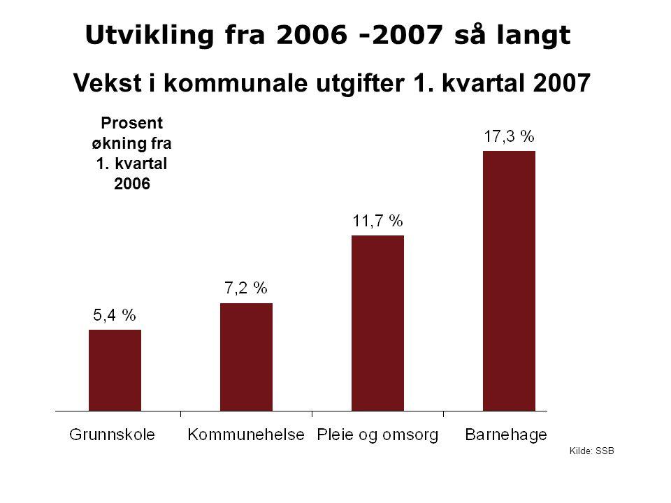 Vekst i kommunale utgifter 1. kvartal 2007 Utvikling fra 2006 -2007 så langt Kilde: SSB Prosent økning fra 1. kvartal 2006