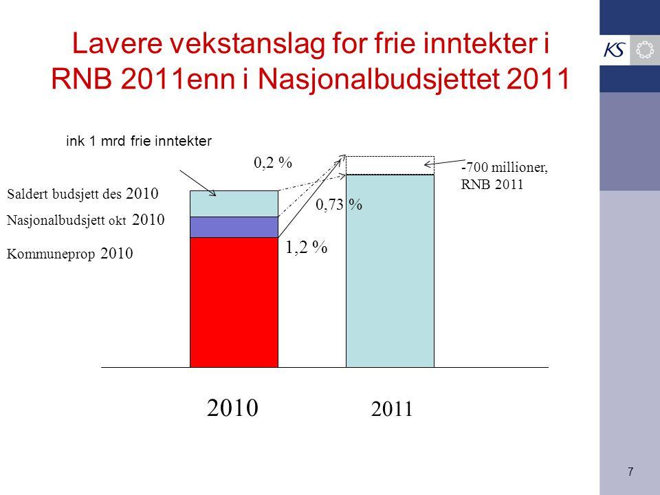 8 Frie inntekter 2010 og 2011 demografi og pensjon 2011 Kilder: Teknisk beregningsutvalg, Finansdepartementet, KS