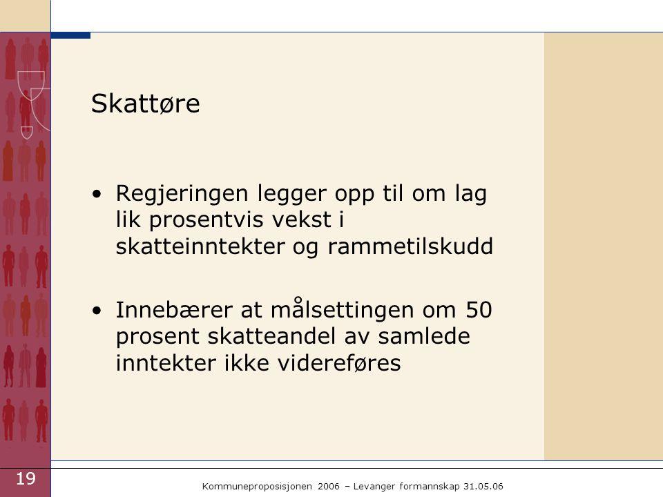 19 Kommuneproposisjonen 2006 – Levanger formannskap 31.05.06 Skattøre Regjeringen legger opp til om lag lik prosentvis vekst i skatteinntekter og rammetilskudd Innebærer at målsettingen om 50 prosent skatteandel av samlede inntekter ikke videreføres
