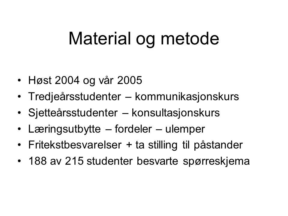 Material og metode Høst 2004 og vår 2005 Tredjeårsstudenter – kommunikasjonskurs Sjetteårsstudenter – konsultasjonskurs Læringsutbytte – fordeler – ul
