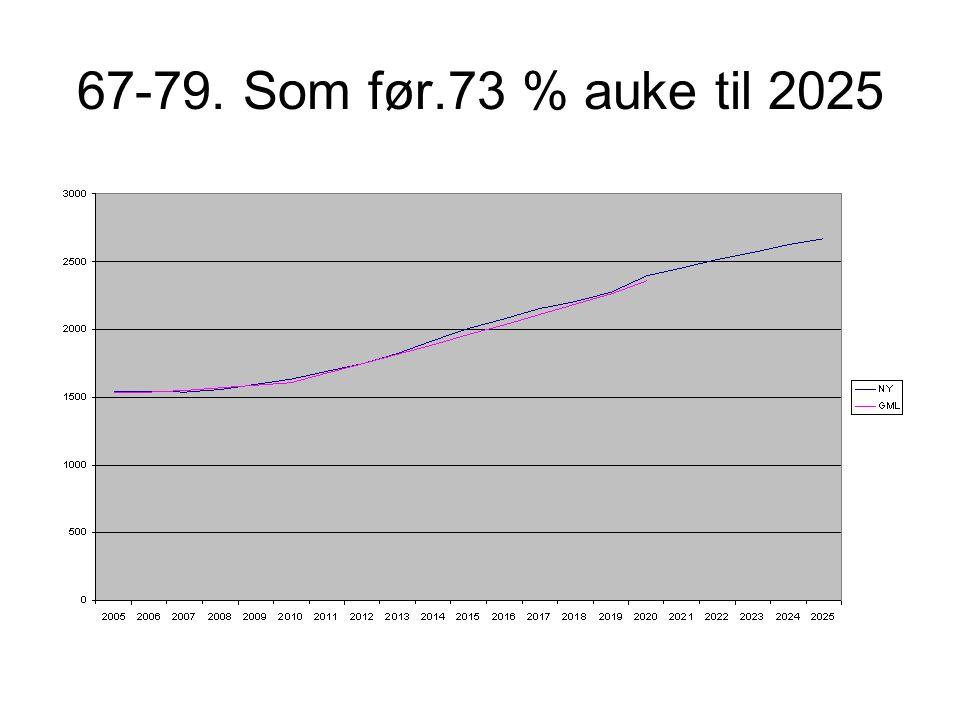 67-79. Som før.73 % auke til 2025