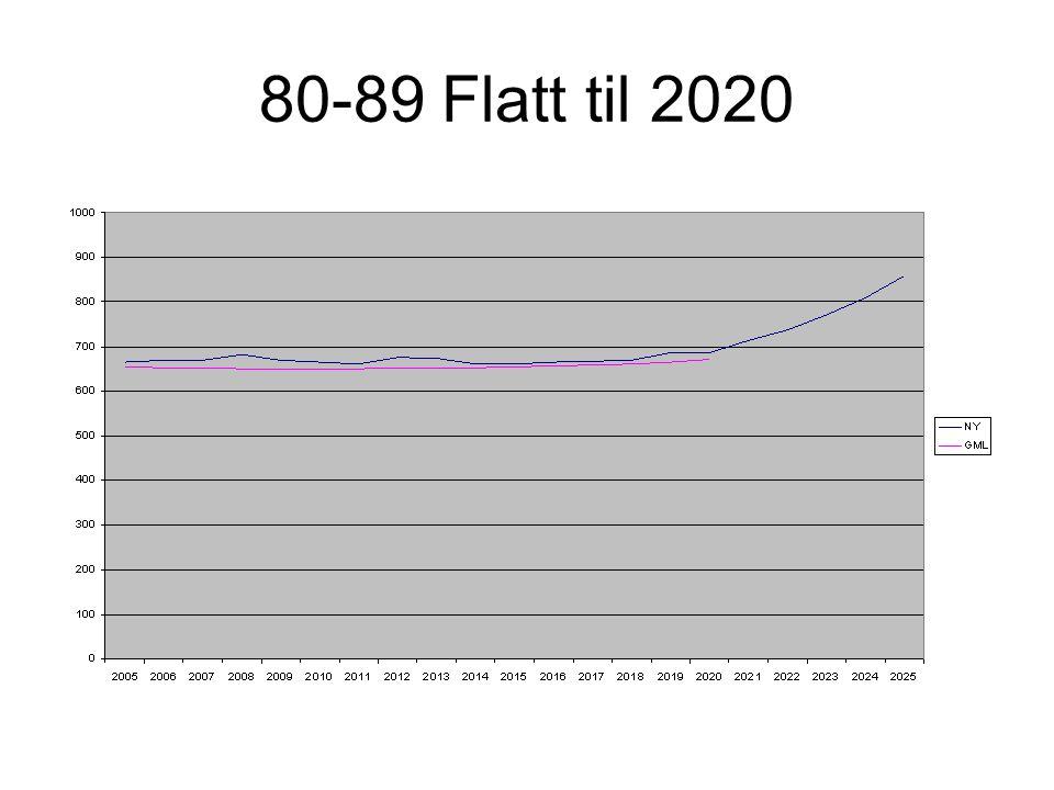 80-89 Flatt til 2020