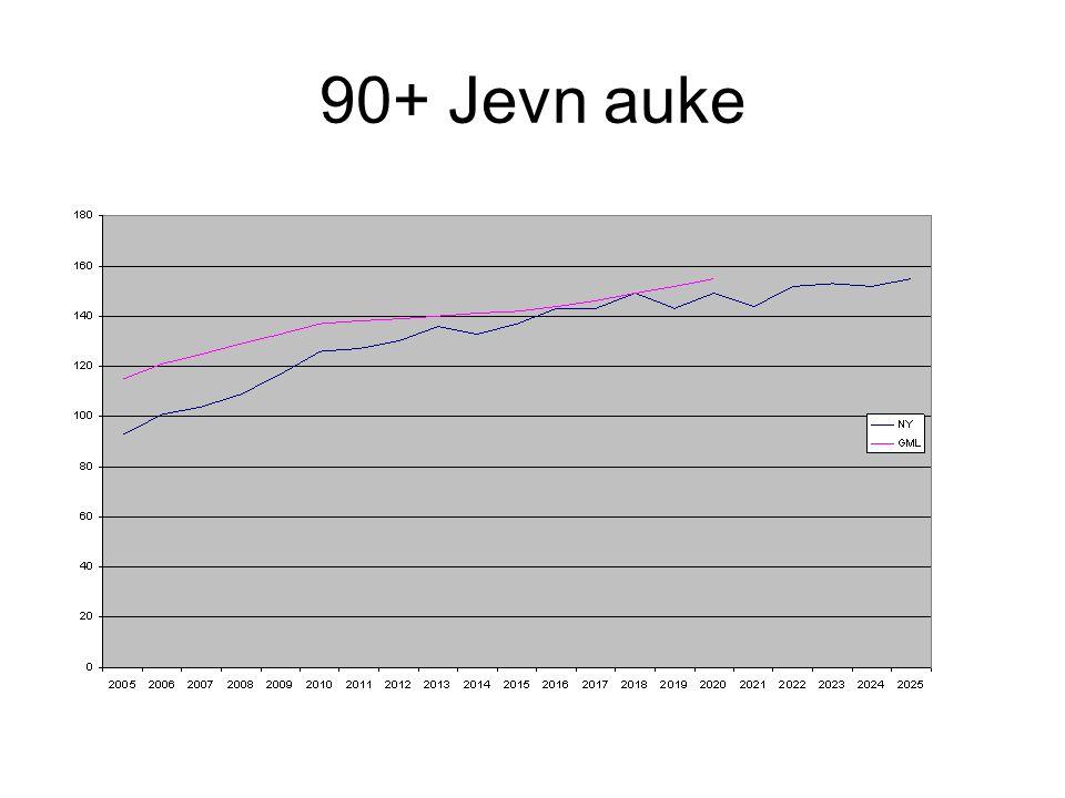 90+ Jevn auke