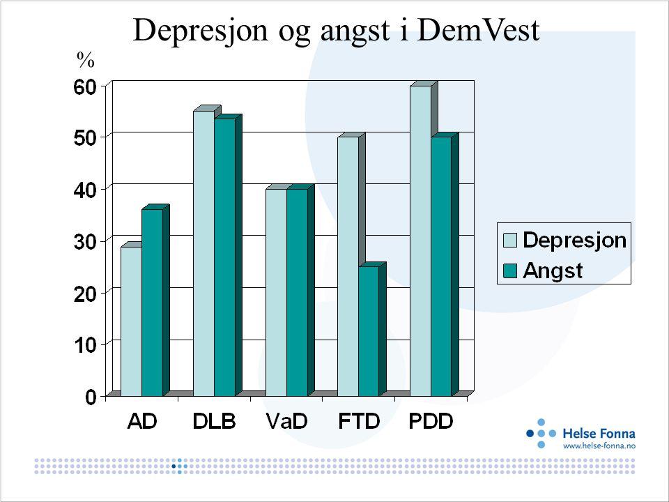 Depresjon og angst i DemVest %