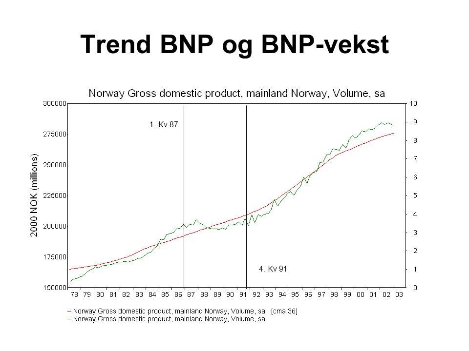 Trend BNP og BNP-vekst 1. Kv 87 4. Kv 91