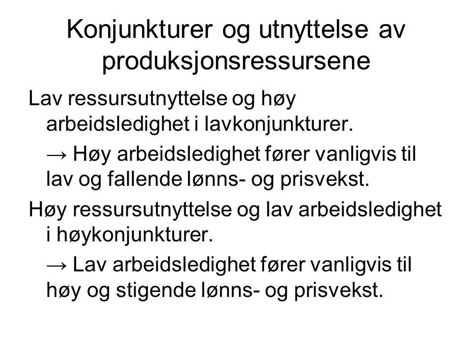 Konjunkturer og utnyttelse av produksjonsressursene Lav ressursutnyttelse og høy arbeidsledighet i lavkonjunkturer. → Høy arbeidsledighet fører vanlig