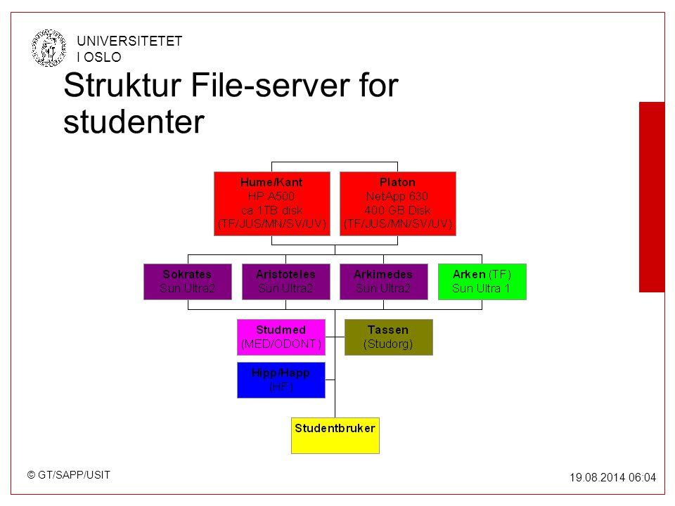 © GT/SAPP/USIT UNIVERSITETET I OSLO 19.08.2014 06:05 Struktur File-server for studenter