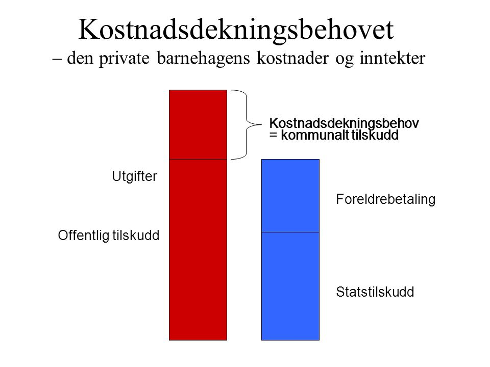 Statstilskudd Kommunalt tilskudd 100 % 85 % Kostnadsdekningsbehov = kommunalt tilskudd Kommunal barnehage Privat 1Privat 2Privat 3 Sammenligning offentlig tilskudd til kommunale og private barnehager