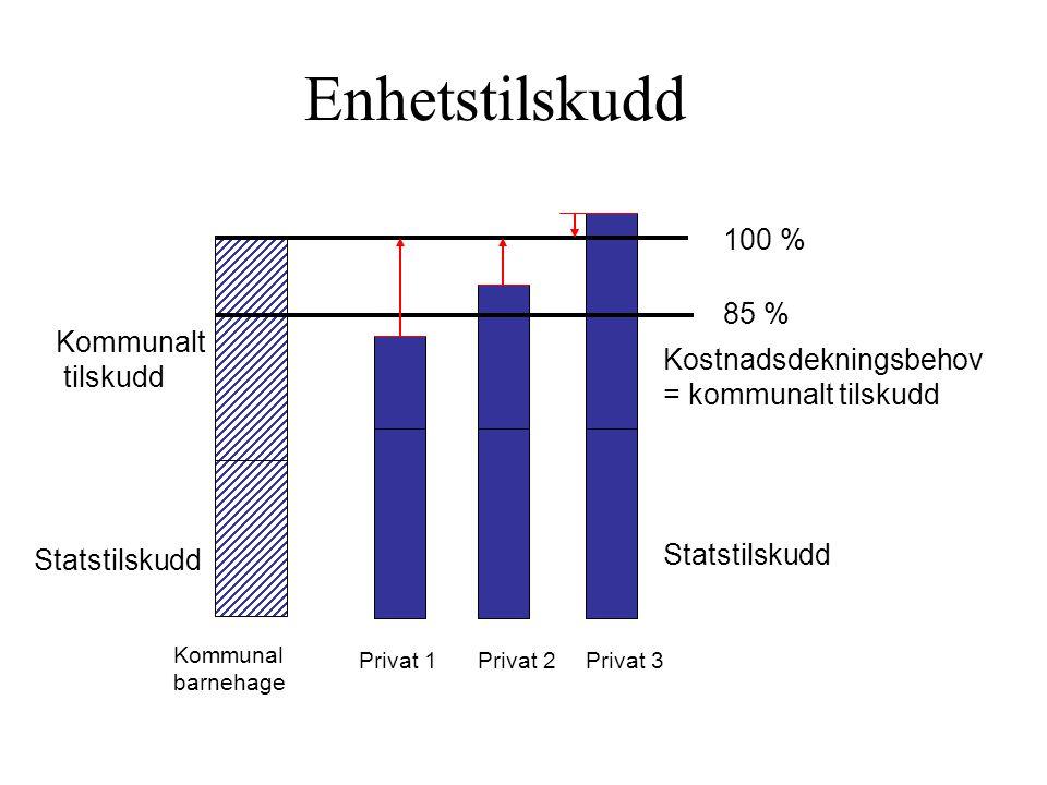 Statstilskudd Kommunalt tilskudd 100 % 85 % Kostnadsdekningsbehov = kommunalt tilskudd Kommunal barnehage Privat 1Privat 2Privat 3 Enhetstilskudd