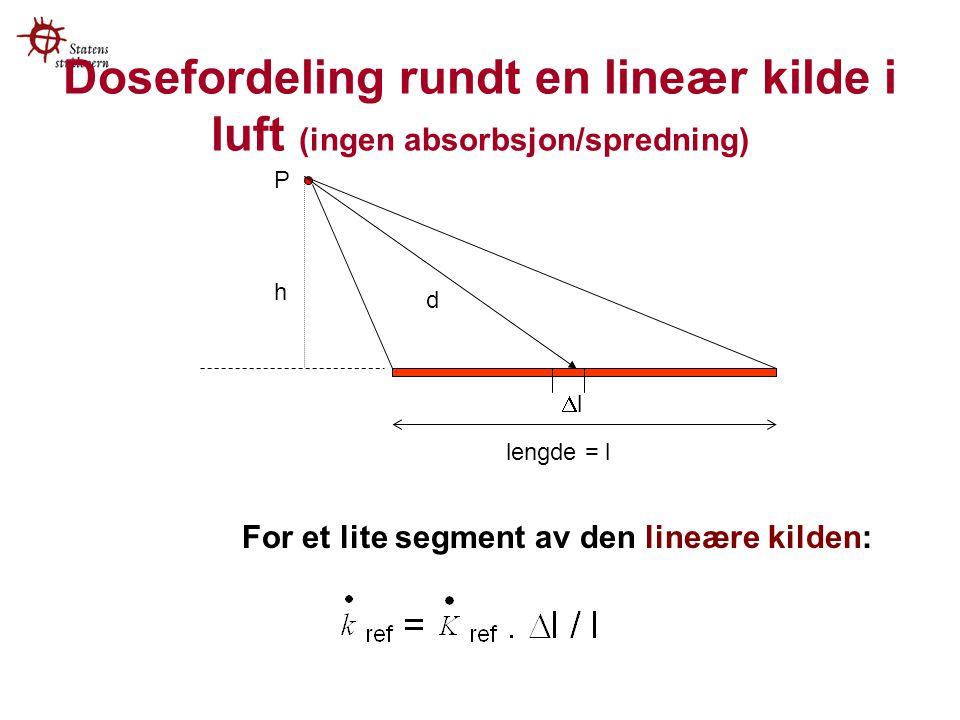 For et lite segment av den lineære kilden: lengde = l ll P d h Dosefordeling rundt en lineær kilde i luft (ingen absorbsjon/spredning)