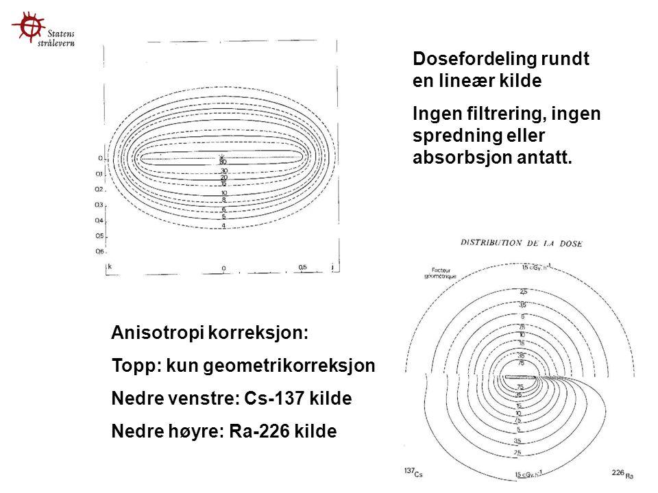 Dosefordeling rundt en lineær kilde Ingen filtrering, ingen spredning eller absorbsjon antatt.
