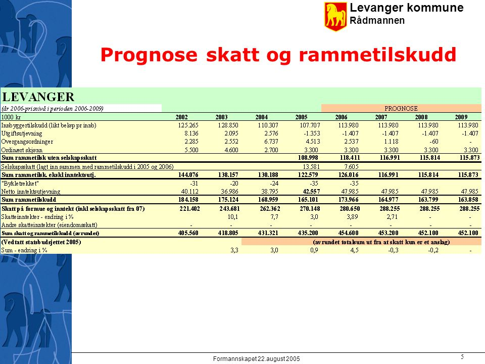 Levanger kommune Rådmannen Formannskapet 22.august 2005 5 Prognose skatt og rammetilskudd
