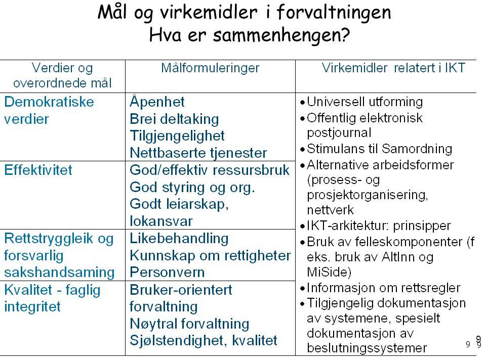 9 9 9 Mål og virkemidler i forvaltningen Hva er sammenhengen?