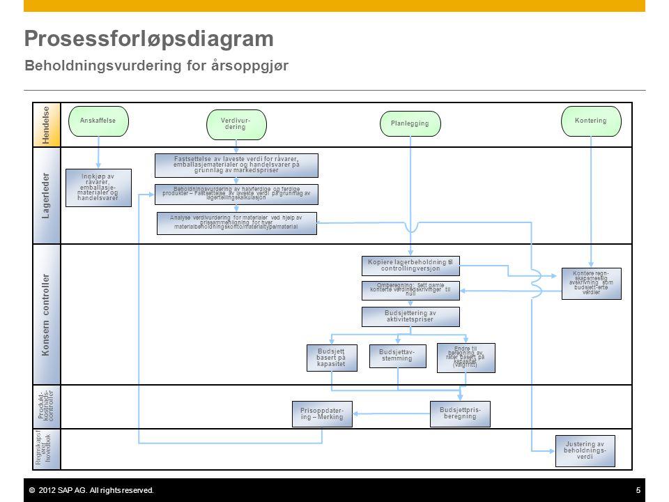 ©2012 SAP AG. All rights reserved.5 Prosessforløpsdiagram Beholdningsvurdering for årsoppgjør Regnskapsf ører hovedbok Produkt- kostnads- controller H