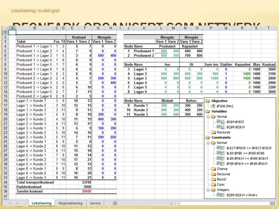 LOG530 Distribusjonsplanlegging 13 Lokalisering i to-delt graf