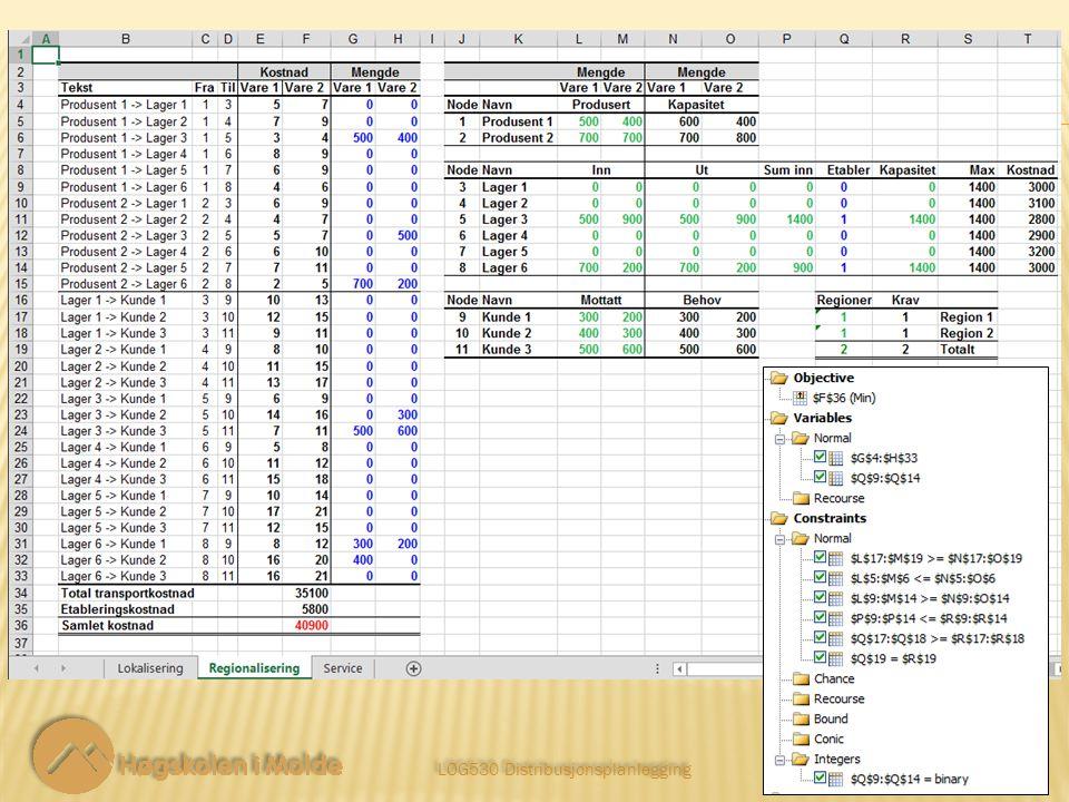 LOG530 Distribusjonsplanlegging 15 Lokalisering i to-delt graf