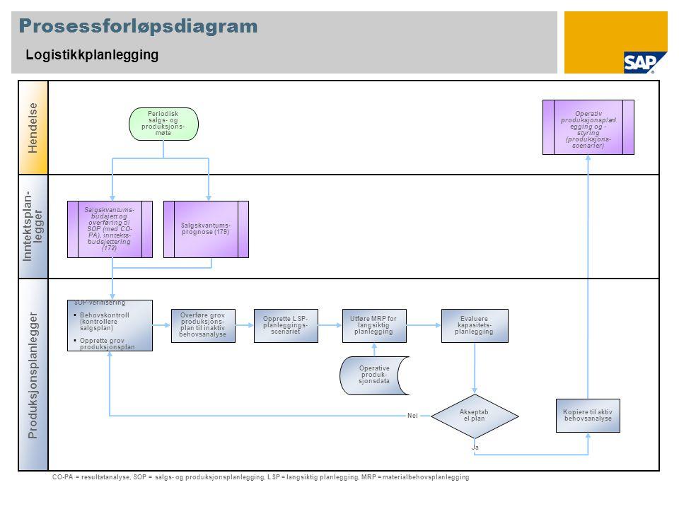 Prosessforløpsdiagram Logistikkplanlegging Inntektsplan- legger Produksjonsplanlegger Hendelse Akseptab el plan Salgskvantums- budsjett og overføring