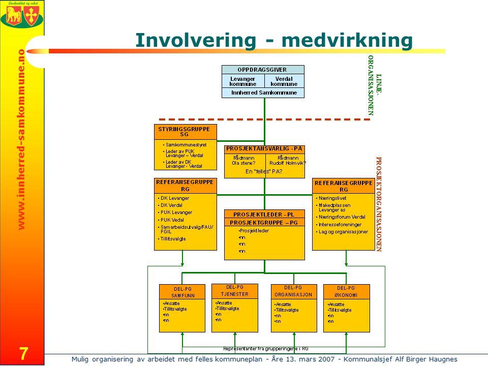 Mulig organisering av arbeidet med felles kommuneplan - Åre 13. mars 2007 - Kommunalsjef Alf Birger Haugnes www.innherred-samkommune.no 7 Involvering