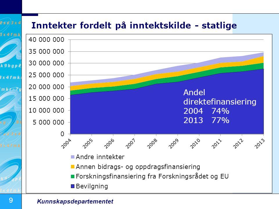 9 Kunnskapsdepartementet Inntekter fordelt på inntektskilde - statlige Andel direktefinansiering 200474% 201377%