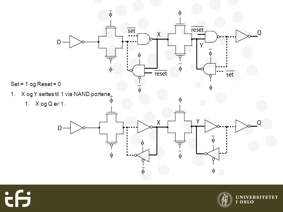 Set = 1 og Reset = 0 1.X og Y settes til 1 via NAND portene. 1.X og Q er 1.