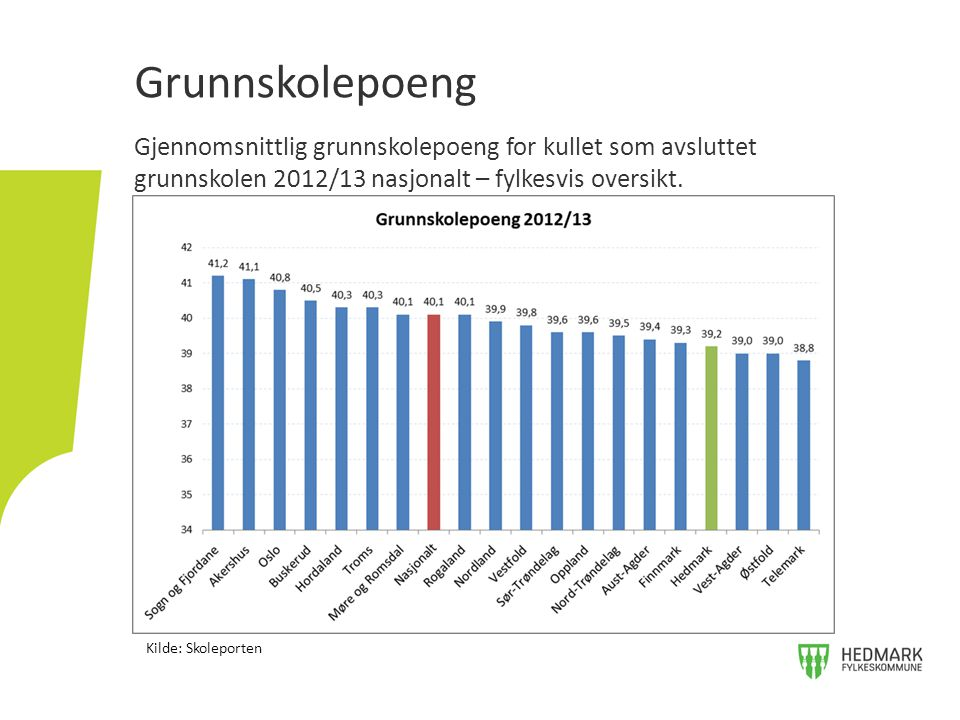 Gjennomsnittlig grunnskolepoeng for kullet som avsluttet grunnskolen 2012/13 nasjonalt – fylkesvis oversikt.