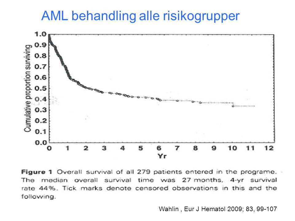 AML behandling alle risikogrupper Wahlin, Eur J Hematol 2009; 83, 99-107