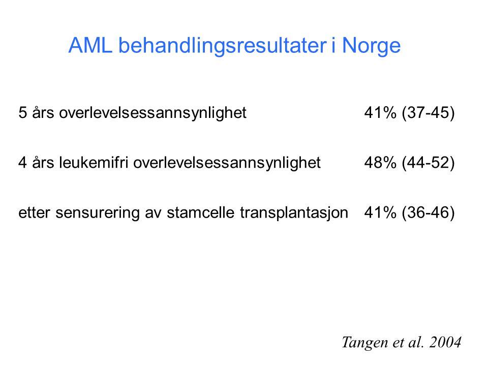 5 års overlevelsessannsynlighet41% (37-45) 4 års leukemifri overlevelsessannsynlighet48% (44-52) etter sensurering av stamcelle transplantasjon41% (36