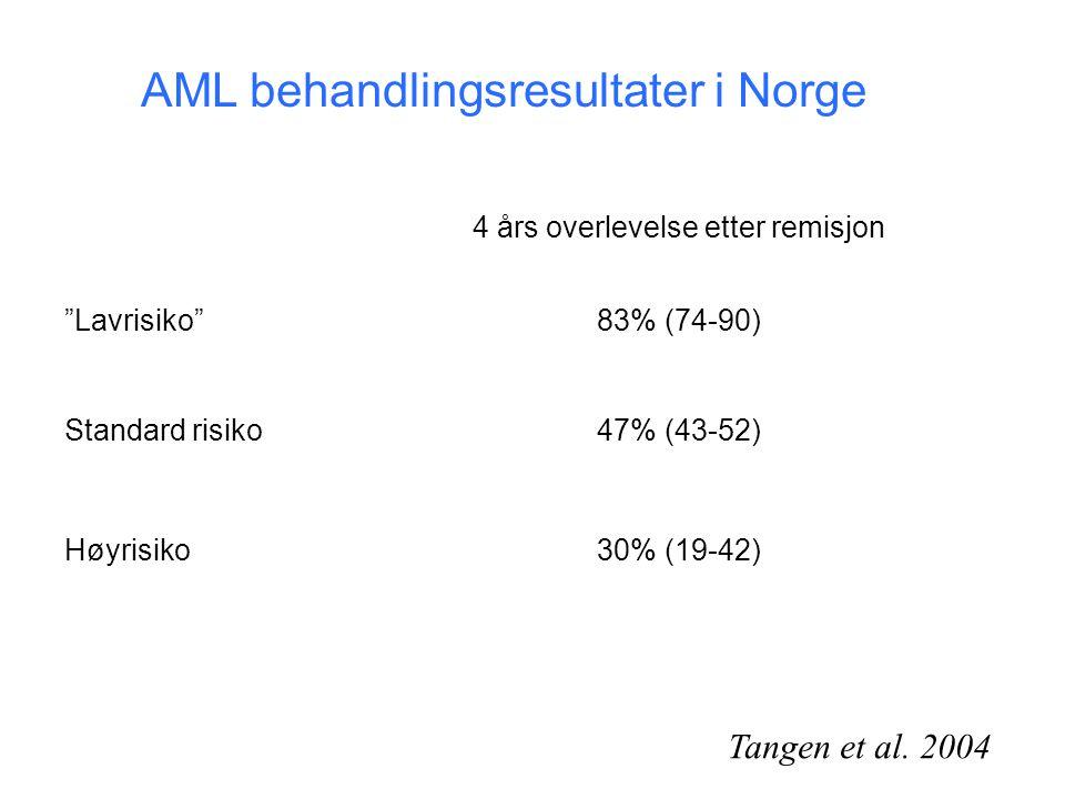 """4 års overlevelse etter remisjon """"Lavrisiko""""83% (74-90) Standard risiko47% (43-52) Høyrisiko30% (19-42) Tangen et al. 2004 AML behandlingsresultater i"""