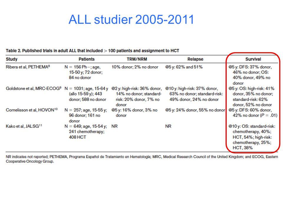 ALL studier 2005-2011