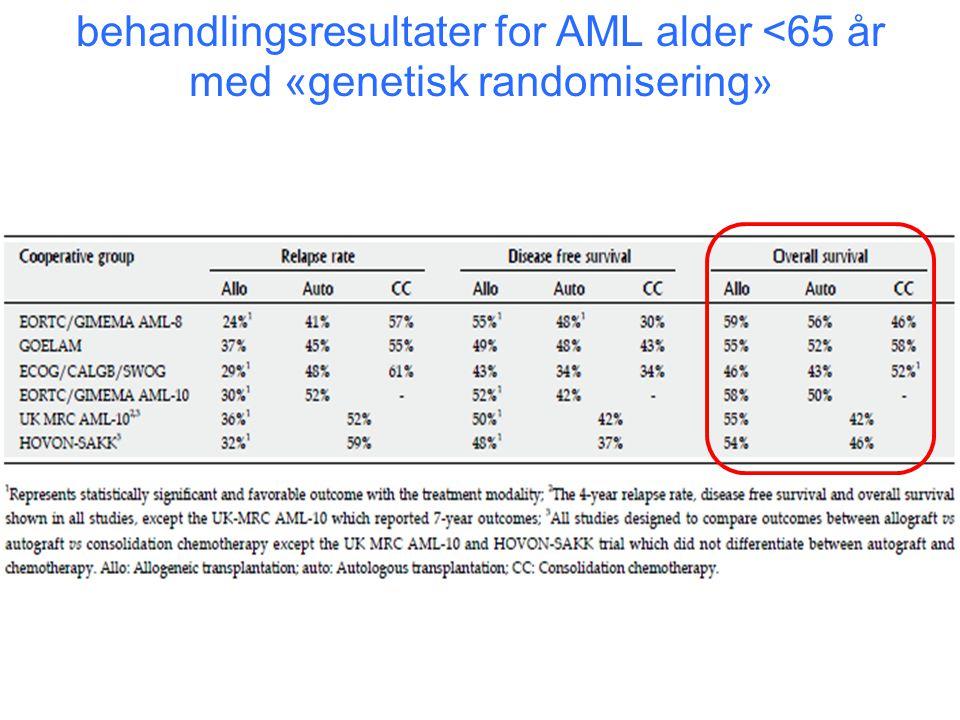 behandlingsresultater for AML alder <65 år med «genetisk randomisering »