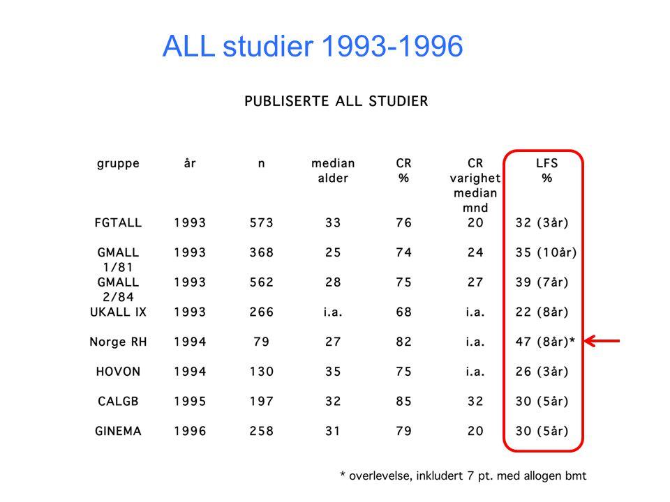 ALL studier 1993-1996