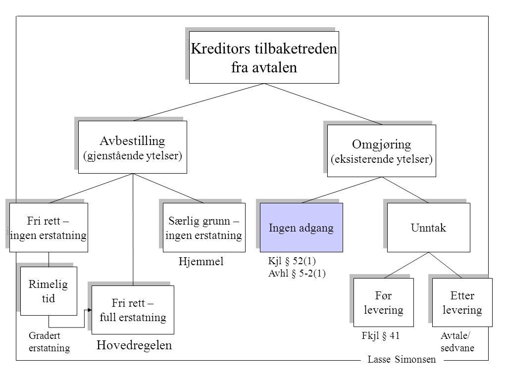 Lasse Simonsen Kreditors tilbaketreden fra avtalen Kreditors tilbaketreden fra avtalen Avbestilling (gjenstående ytelser) Avbestilling (gjenstående yt