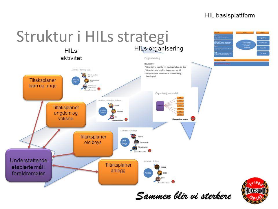Struktur i HILs strategi Tiltaksplaner barn og unge Tiltaksplaner ungdom og voksne Tiltaksplaner old boys Tiltaksplaner anlegg Understøttende etablert