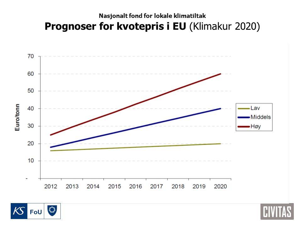 Nasjonalt fond for lokale klimatiltak Prognoser for kvotepris i EU (Klimakur 2020)