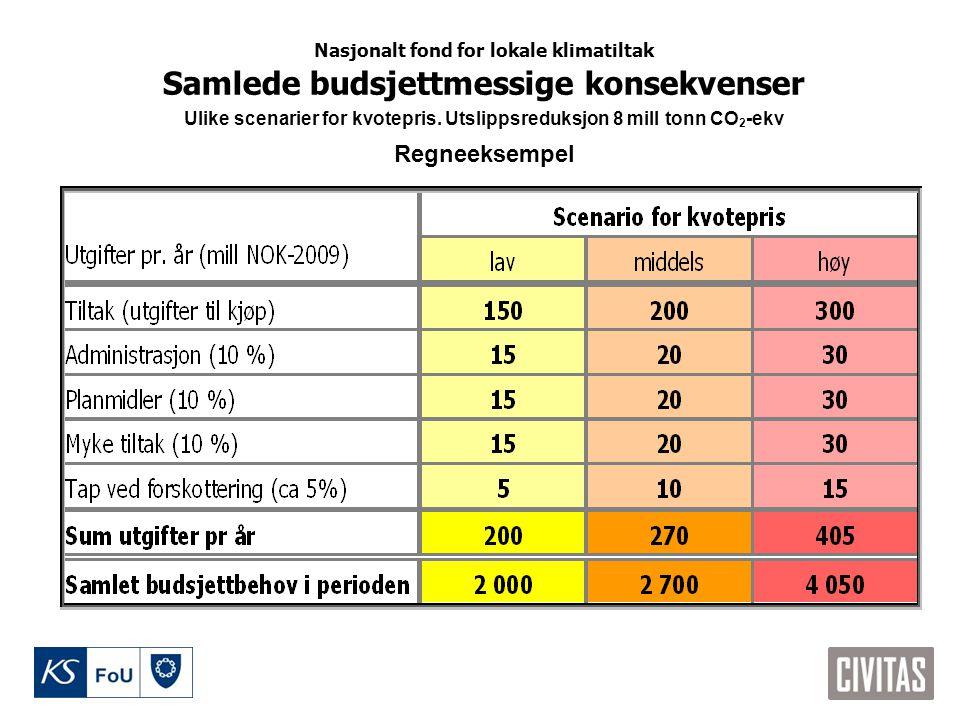 Samlede budsjettmessige konsekvenser Ulike scenarier for kvotepris. Utslippsreduksjon 8 mill tonn CO 2 -ekv Regneeksempel