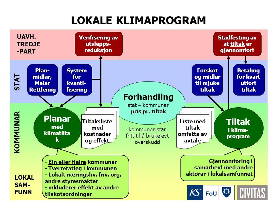 LOKALE KLIMAPROGRAM KOMMUNAR Planar med klimatilta k - Ein eller fleire kommunar - Tverretatleg i kommunen - Lokalt næringsliv, friv. org, andre styre