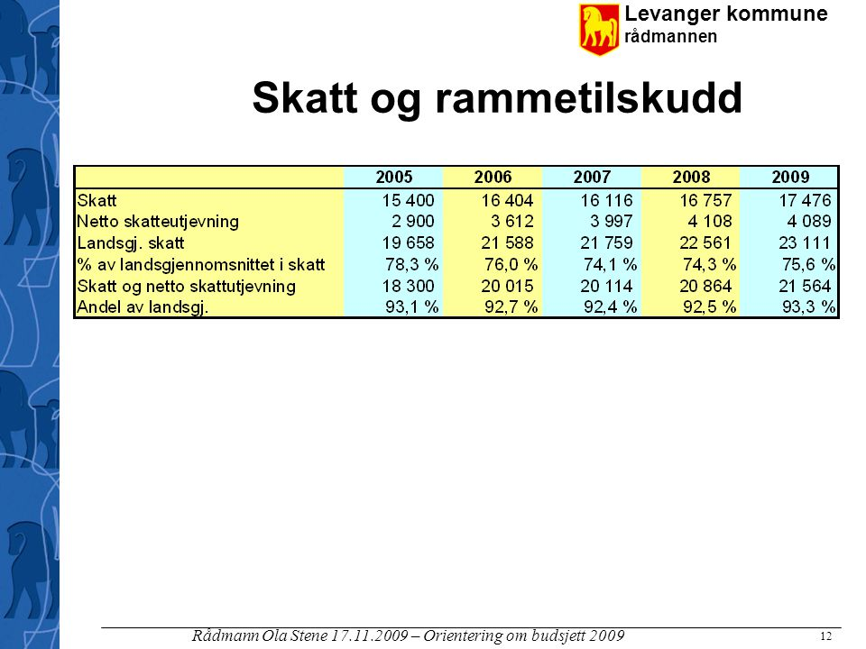 Levanger kommune rådmannen Rådmann Ola Stene 17.11.2009 – Orientering om budsjett 2009 12 Skatt og rammetilskudd