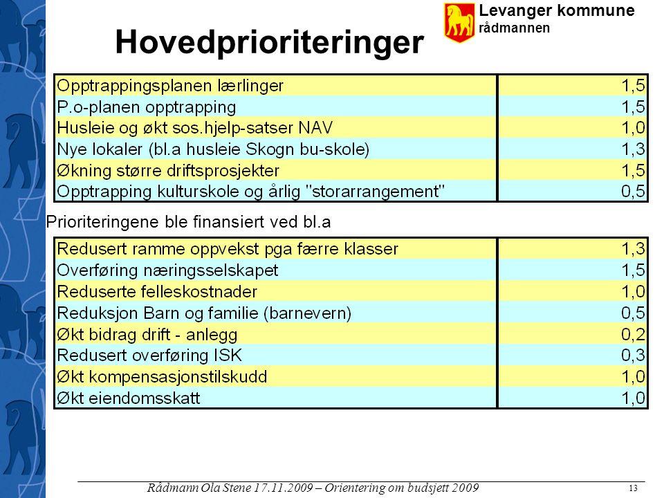 Levanger kommune rådmannen Rådmann Ola Stene 17.11.2009 – Orientering om budsjett 2009 13 Hovedprioriteringer Prioriteringene ble finansiert ved bl.a